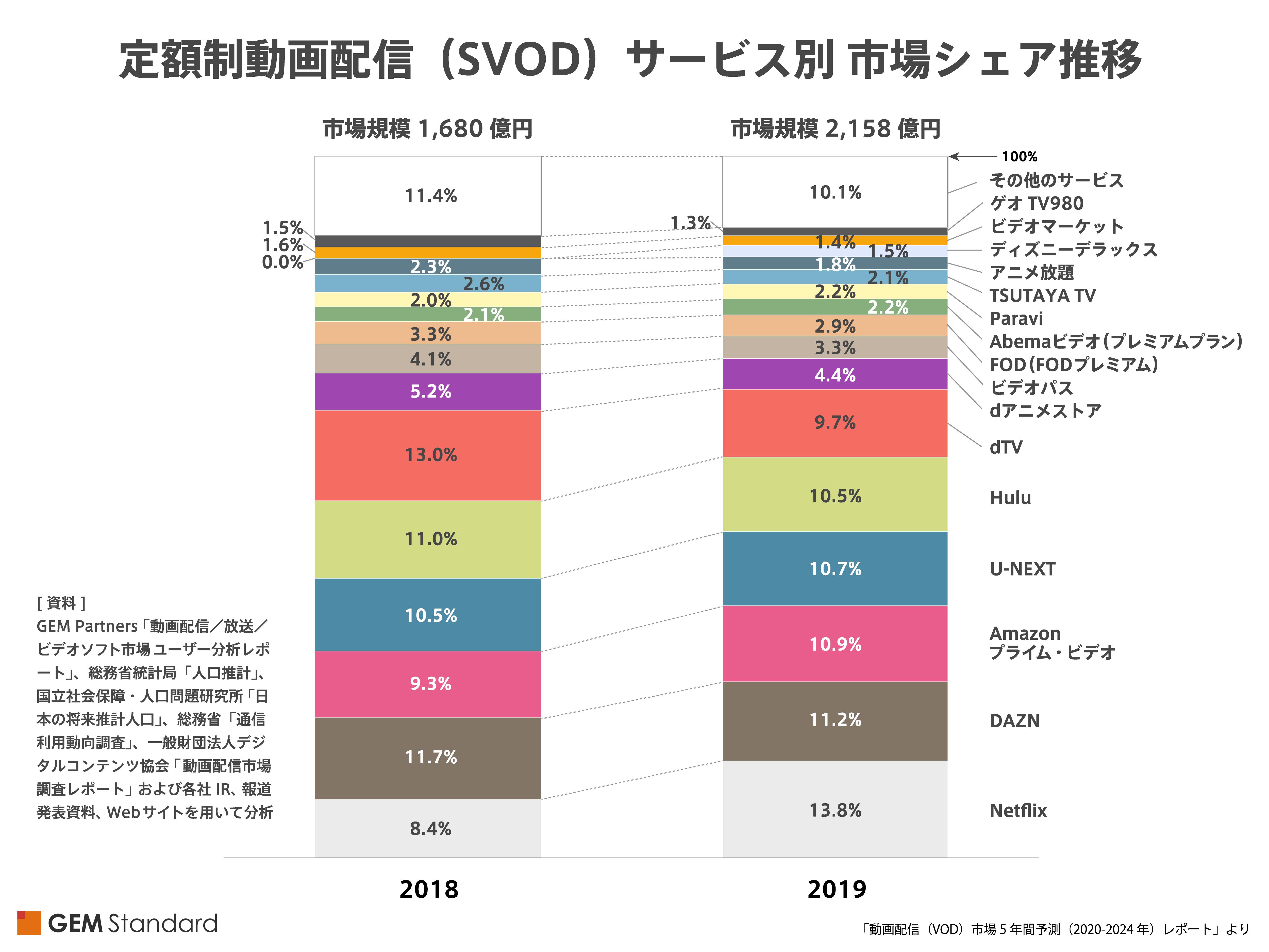 VOD Market Forecast 2020 2024 01